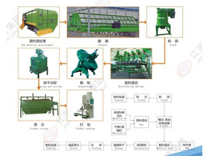 Organic Fertilizer Equipment